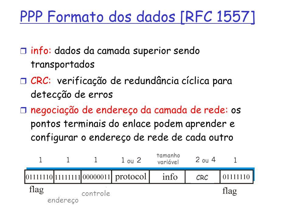 PPP Formato dos dados [RFC 1557]